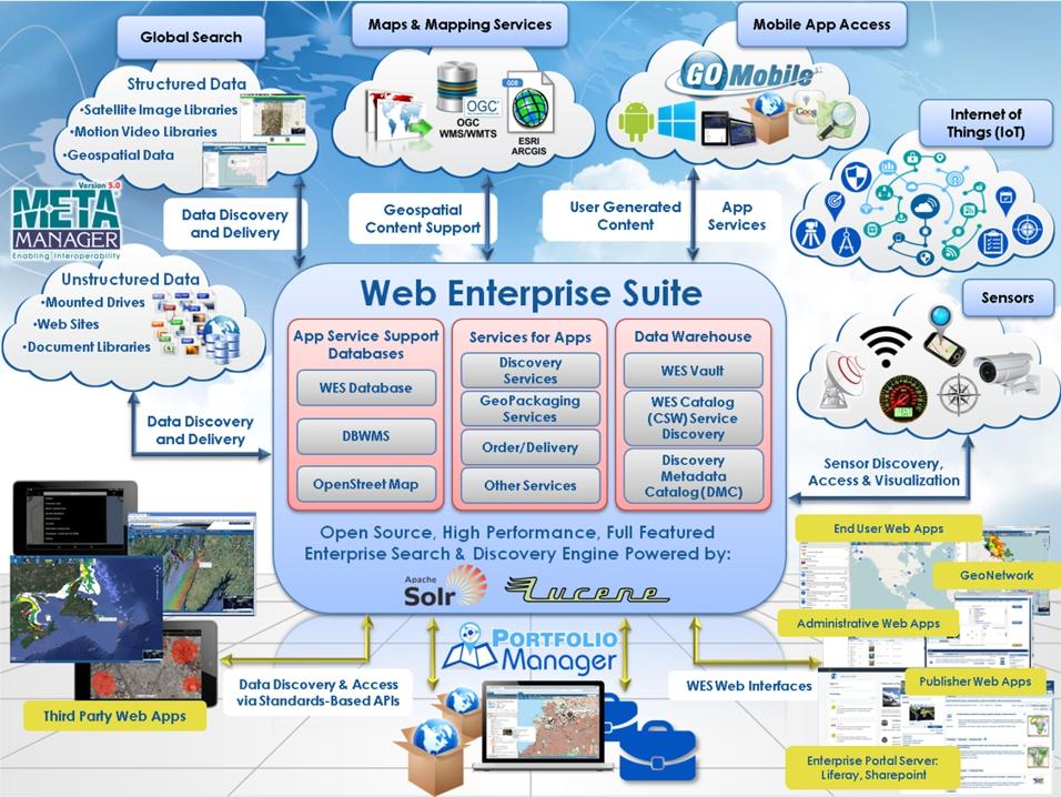 Web Enterprise Suite - Compusult