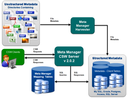 Meta Manager Harvester Diagram
