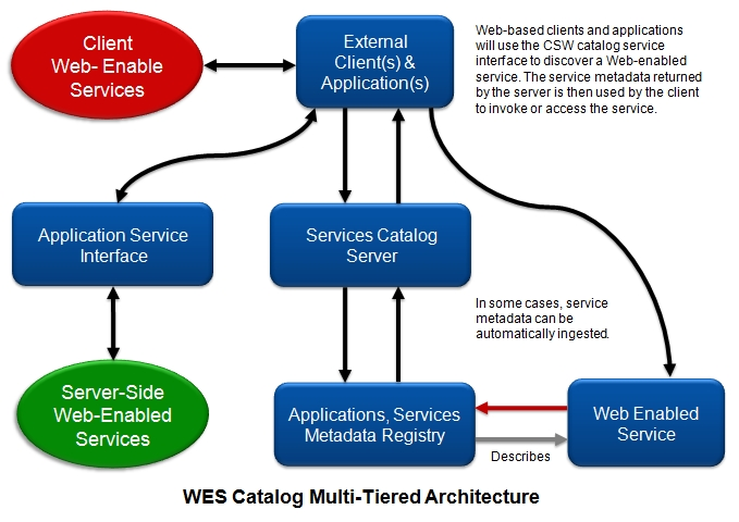WES Catalog Multi Tiered Architecture